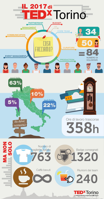 tedxtorino infografica